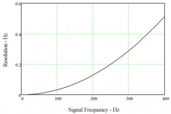 Figure 7.5. Plot of frequency measurement resolution.