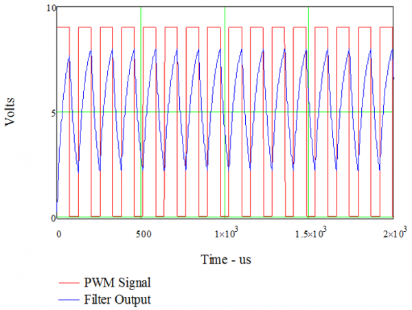 Figure 7.9. PWM Signal with 60% duty cycle and RC filter output.