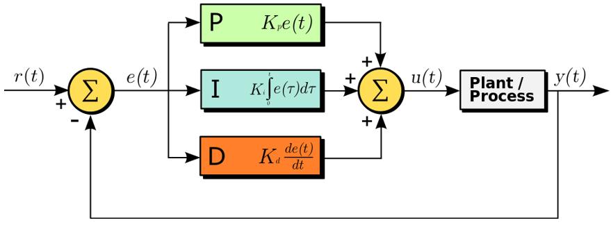 Figure C.2. Block diagram of a PID controller.