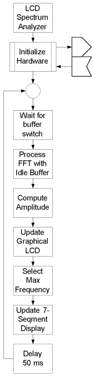 Figure 8.3. Control flow diagram for LCD spectrum analyzer.