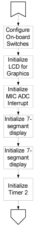 Figure 8.4. Control flow diagram for LCD spectrum analyzer initialization.