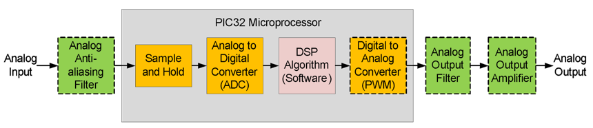 Figure 6.1. Block diagram of a digital filter implemented using a microprocessor.
