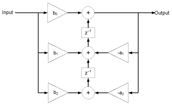 Figure 6.4. Flow diagram of a single stage bi-quadratic IIR digital filter.
