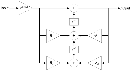 Figure 6.5. Flow diagram of a single stage MIPS IIR Biquadratic filter.
