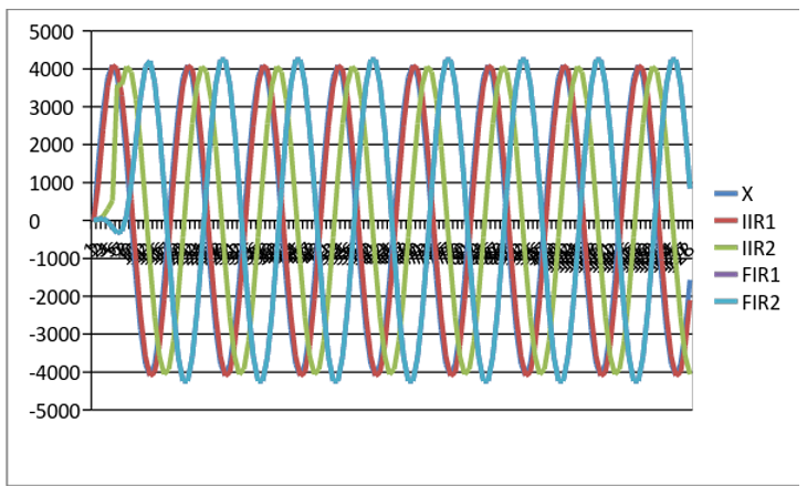 Figure 6.6. Plot of outputs of the four example filters to a 1 kHz input sine wave.