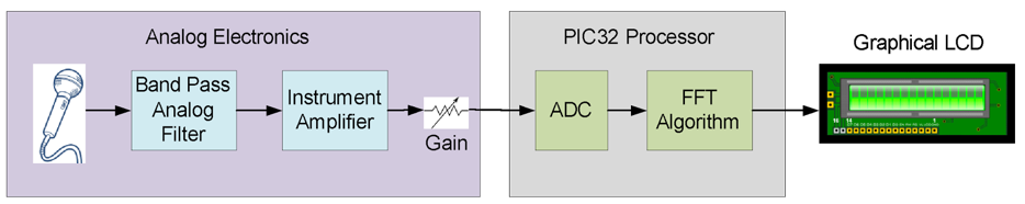 Figure 7.2. Block diagram of a digital spectrum analyzer (Lab 7b).