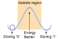 Figure 1. Bistable state diagram.