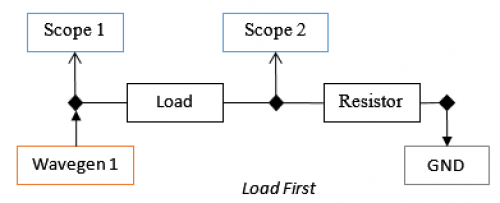 Load First