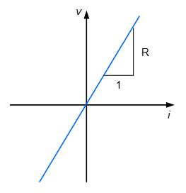 Figure 1. i-v curve.