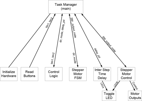 Figure 2. Data flow diagram.