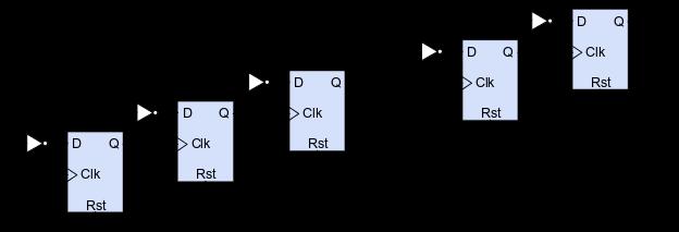 Figure 3. Cascade clock divider.