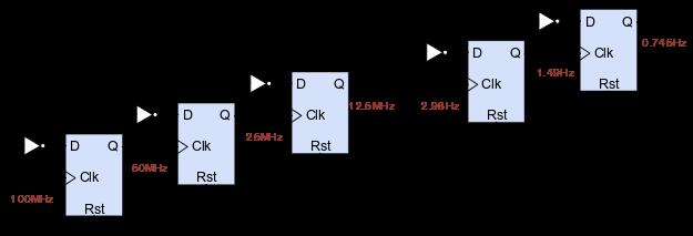 Figure 4. Block diagram of clock divider.