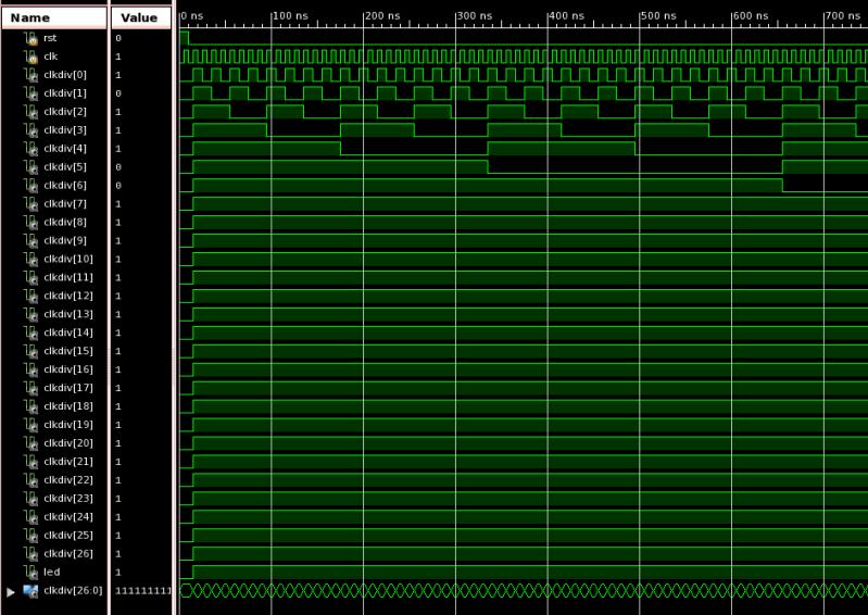 Figure 5. Clock divider simulation waveform. Screenshot is from Xilinx ISim running on Microsoft Windows 7. Altered to enhance visual understanding.