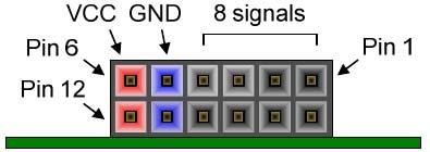 Figure 2. Pmod ports; end view.