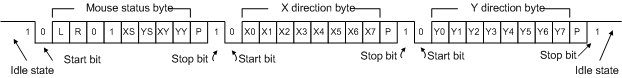 Figure 10. Mouse data format.