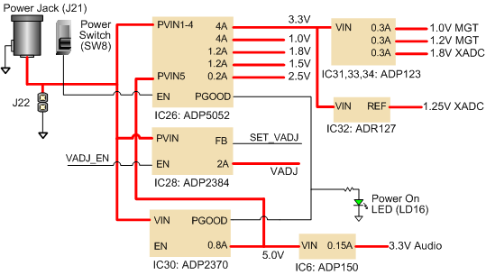 power_circuit nexys video reference manual [reference digilentinc] powerwizard 1 0 wiring diagram at aneh.co