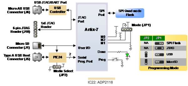 [DIAGRAM_38ZD]  Nexys 4 Reference Manual [Digilent Documentation] | Nexys Control Panel Wiring Diagram |  | Digilent Documentation