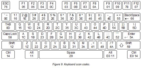 Nexys 4 DDR Keyboard Demo [Reference Digilentinc]