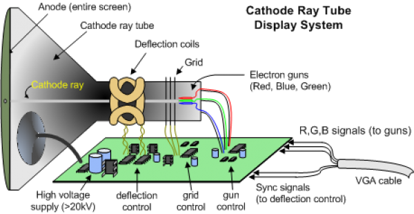 Cathode ray tube display system