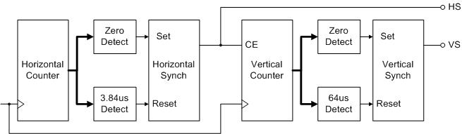 VGA controller signal timings and circuit block diagram