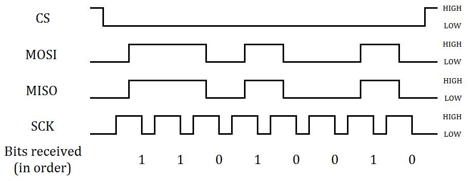 spi reference digilentinc rh reference digilentinc com quad spi timing diagram spi interface timing diagram