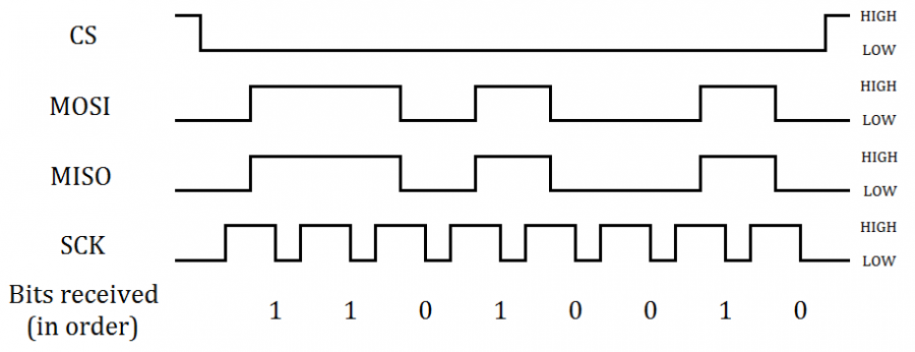 SPI Signal diagram