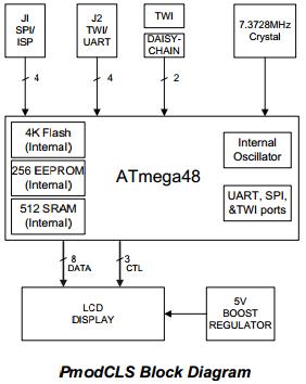 Pmod CLS Block Diagram