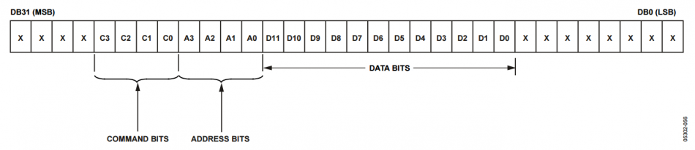 Pmod DA4 Example Data Stream