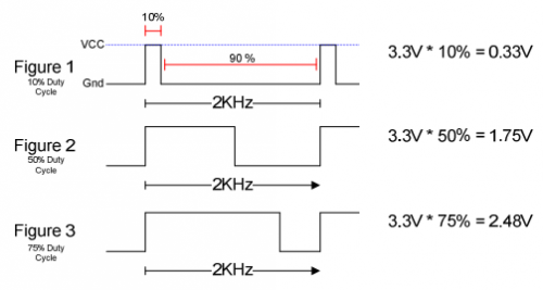 Results from various duty cycles of the Enable pin