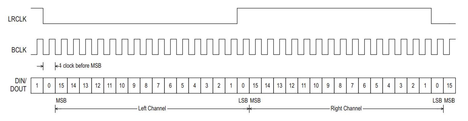 Pmod I2S Timing Diagram