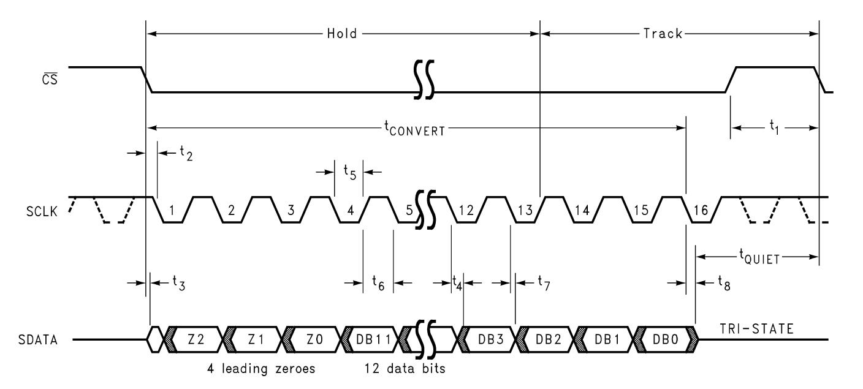 PmodISNS20 Timing Diagram