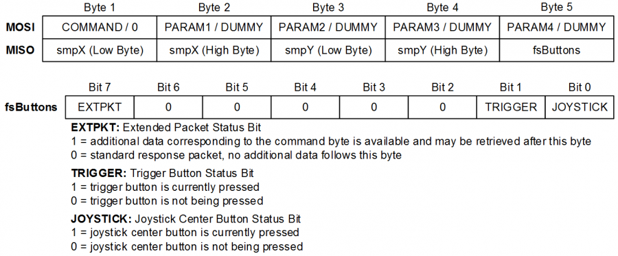 Standard 5 Byte Packet Structure
