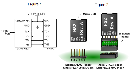 jtag hs2 reference manual reference digilentinc rh reference digilentinc com I2C Cable Smart I2C Cable Smart