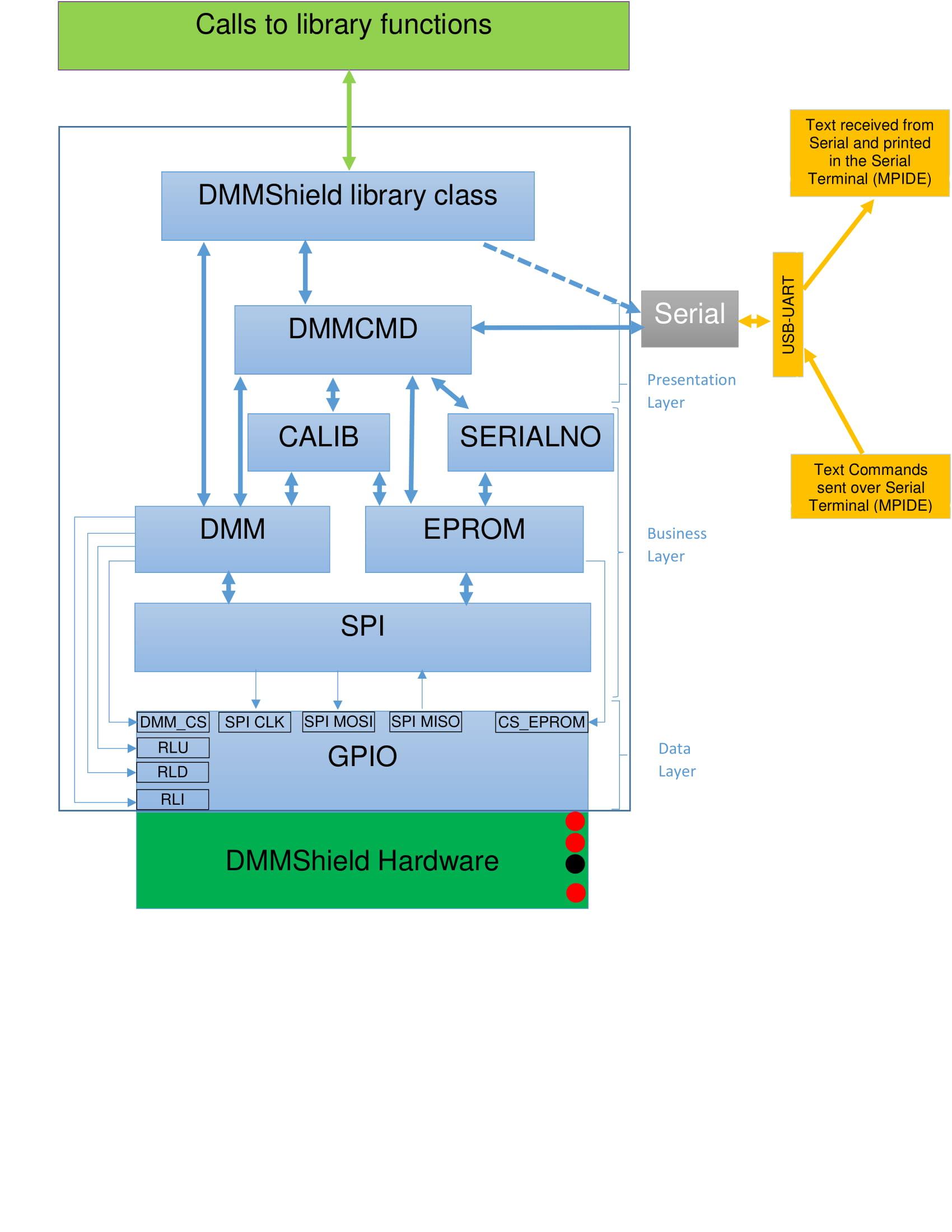 reference:add-ons:dmm-shield:arduinolibraryoverall-1.jpg