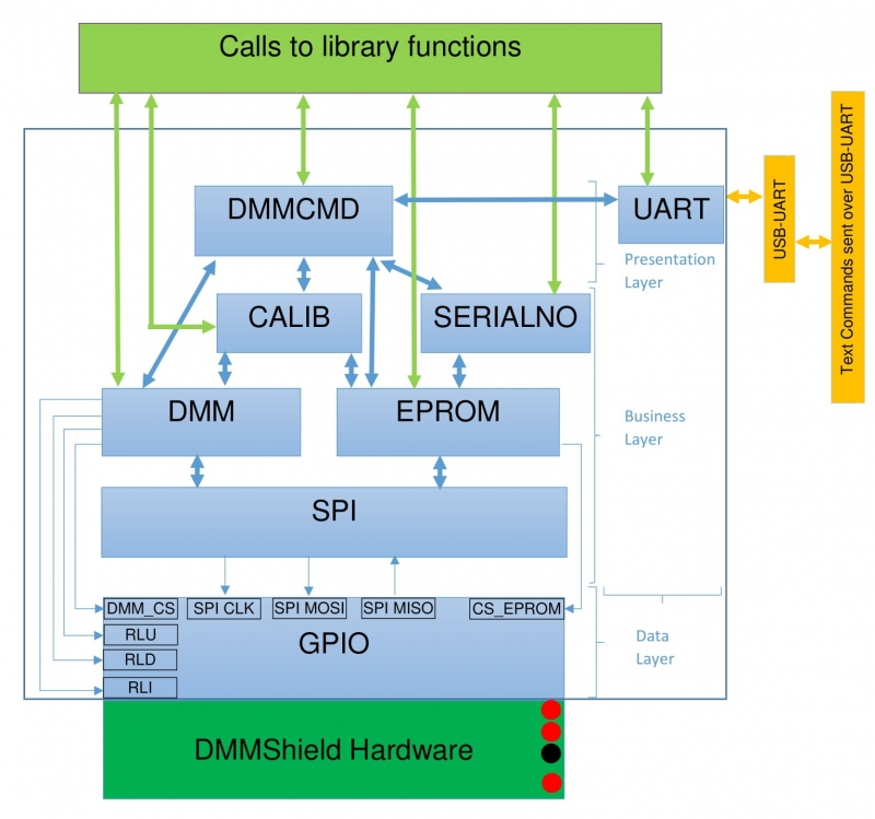 PIC32 DMM Shield Library User Guide [Reference Digilentinc]