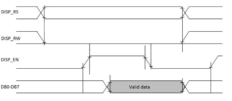 Figure 8.2. LCD write timing.