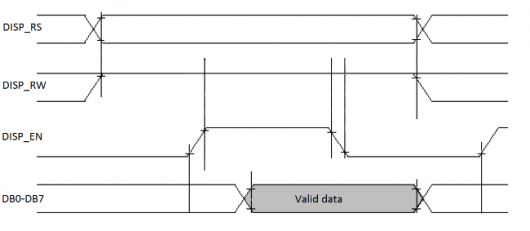 Figure 8.3. LCD read timing.