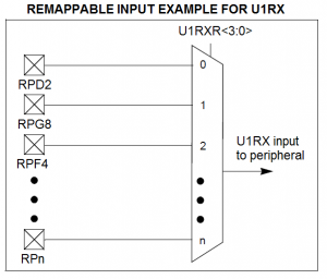 Figure 1.3. Remappable Input Example.