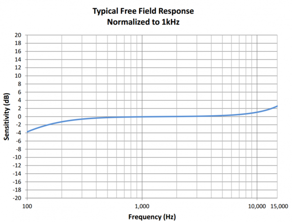 Figure 18.2. Microphone frequency response.