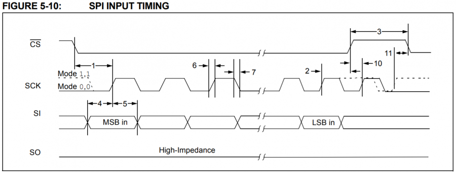 SPI Input Timing Diagram