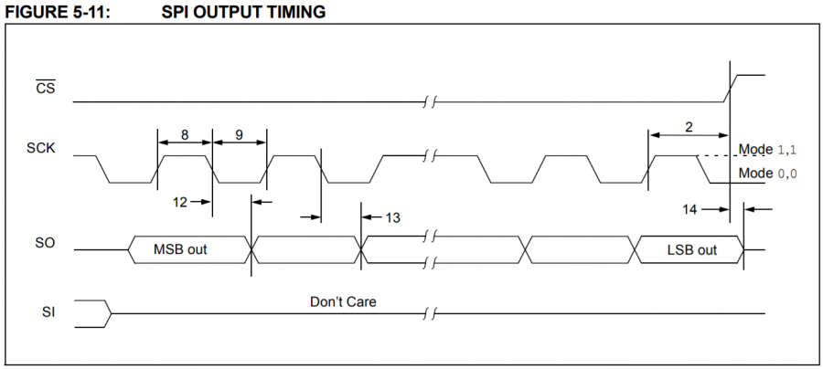 SPI Output Timing Diagram