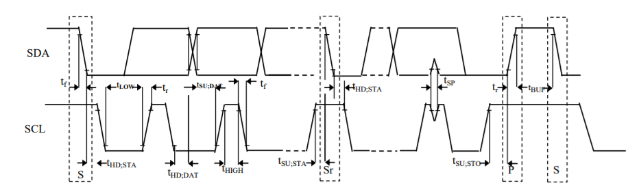Pmod CMPS2 Timing Diagram