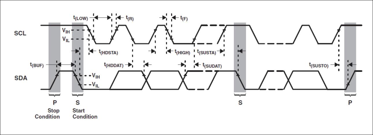 Pmod COLOR Timing Diagram