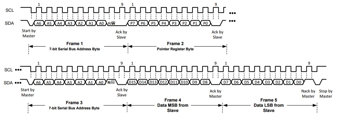 Pmod HYGRO Read Timing Diagram