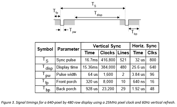 Figure 3. Signal timings for a 640-pixel by 480 row display using a 25MHz pixel clock and 60Hz vertical refresh.