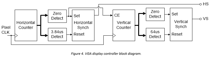 Figure 4. VGA display controller block diagram.