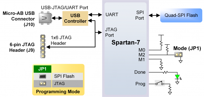 Figure 2.1. Arty S7 Configuration.