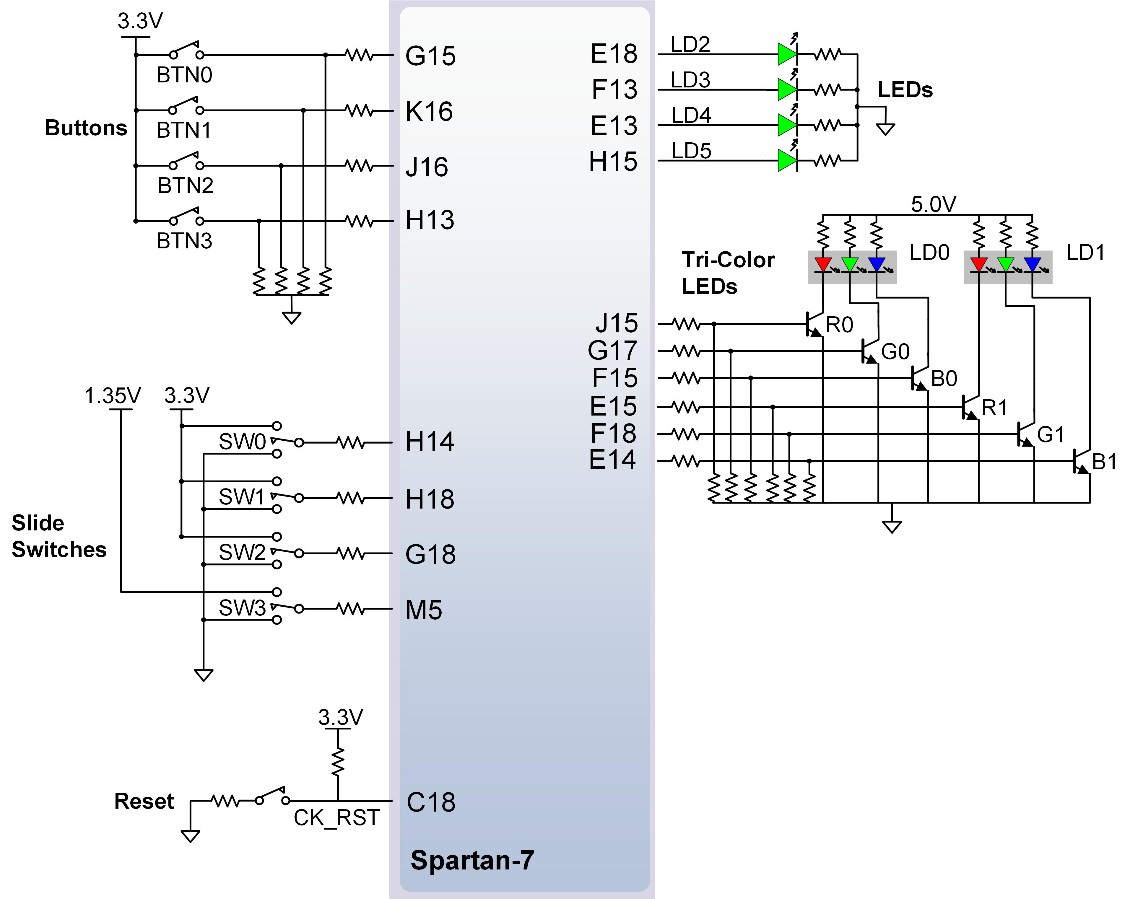 Figure 7.1. Arty S7 GPIO.