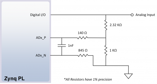 Figure 16.2.1. Single-Ended Analog Inputs