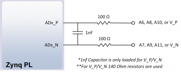 Figure 16.2.2. Differential Analog Inputs